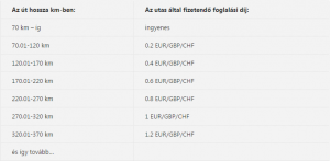 Fizetendő foglalási díj külföldi deviza esetén, távolság alapon