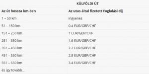Külföldi út esetén külföldi pénznemben fizetendő foglalási díj, a sofőr által előre nem megadott útdíj esetén (távolság alapján)