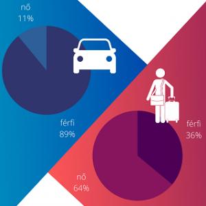 ffi-nő arány az autósok és utasok között